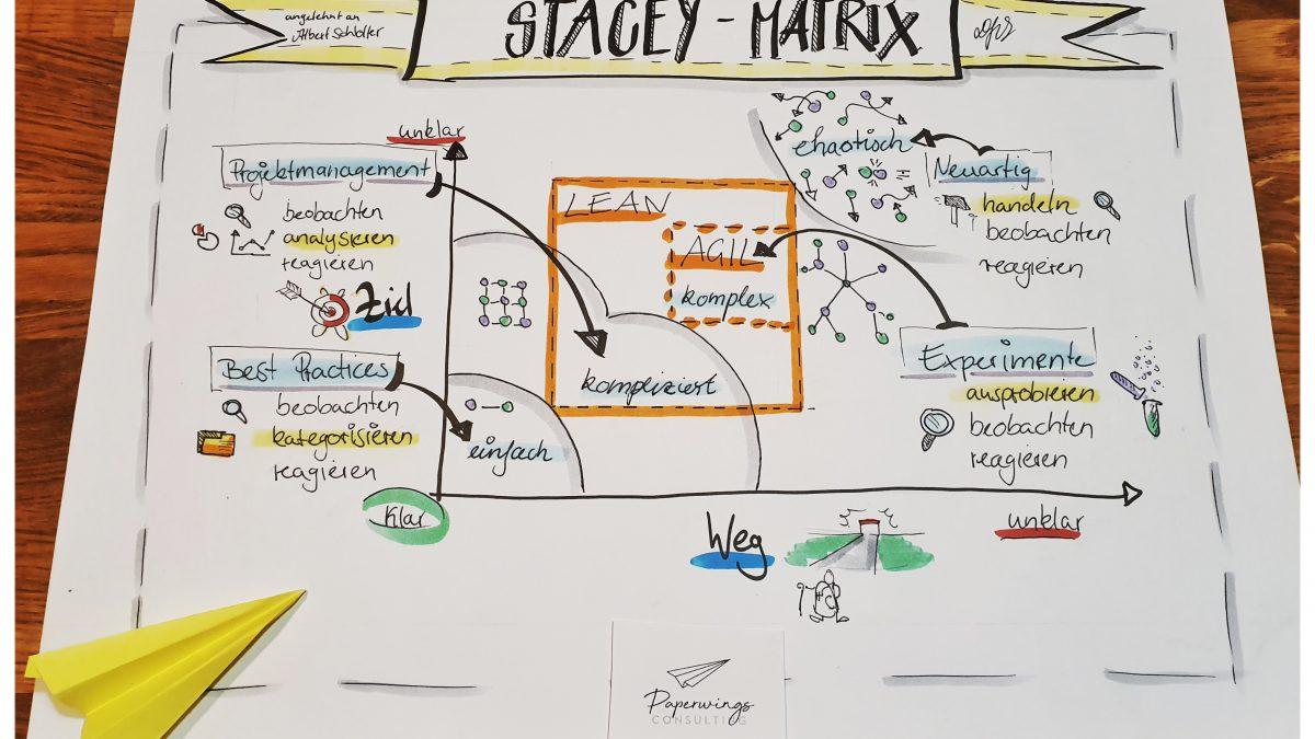 Lean und Agil in der Stacey Matrix