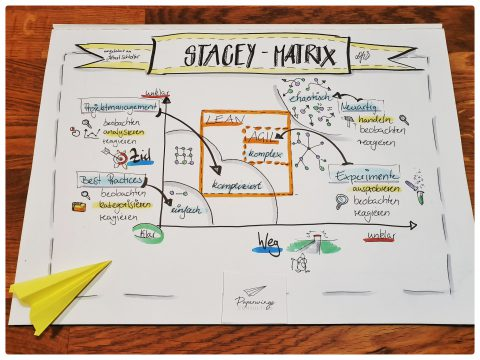 Lean und Agil in der Stacey Matrix